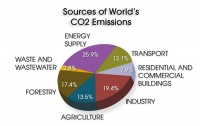 Global CO2 emissions cross threshold